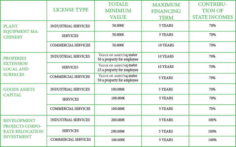 tabella biagioli